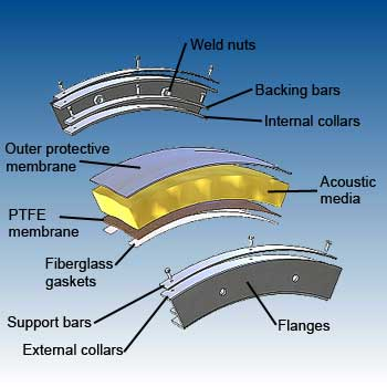 Circular PTFE acoustic flexible connections details - dB Noise Reduction