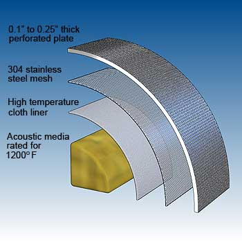 Reactive-absorptive muffler bullet details - image - dB Noise Reduction