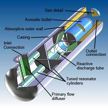 Reactive-absorptive muffler features - image - dB Noise Reduction