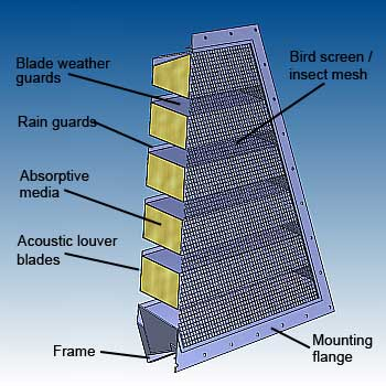Acoustic louver features - back view - image - dB Noise Reduction